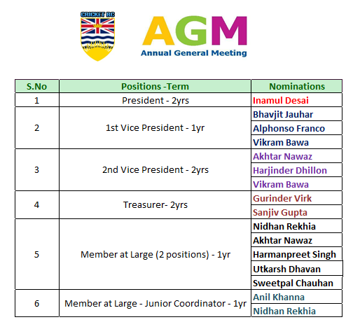 Nominations for Cricket BC AGM